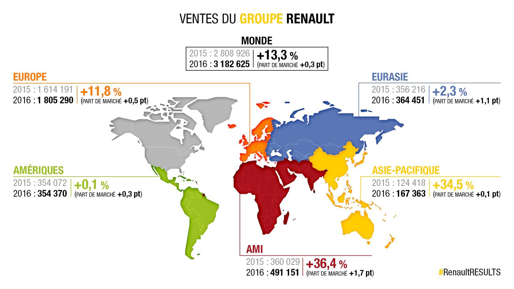 Le groupe Renault détient désormais 38,5% de parts de marché au Maghreb
