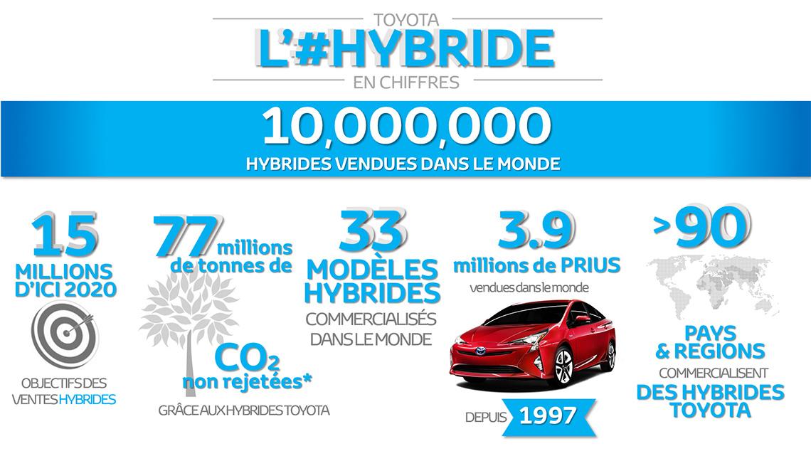 10 millions d'Hybrides TOYOTA vendues dans le monde