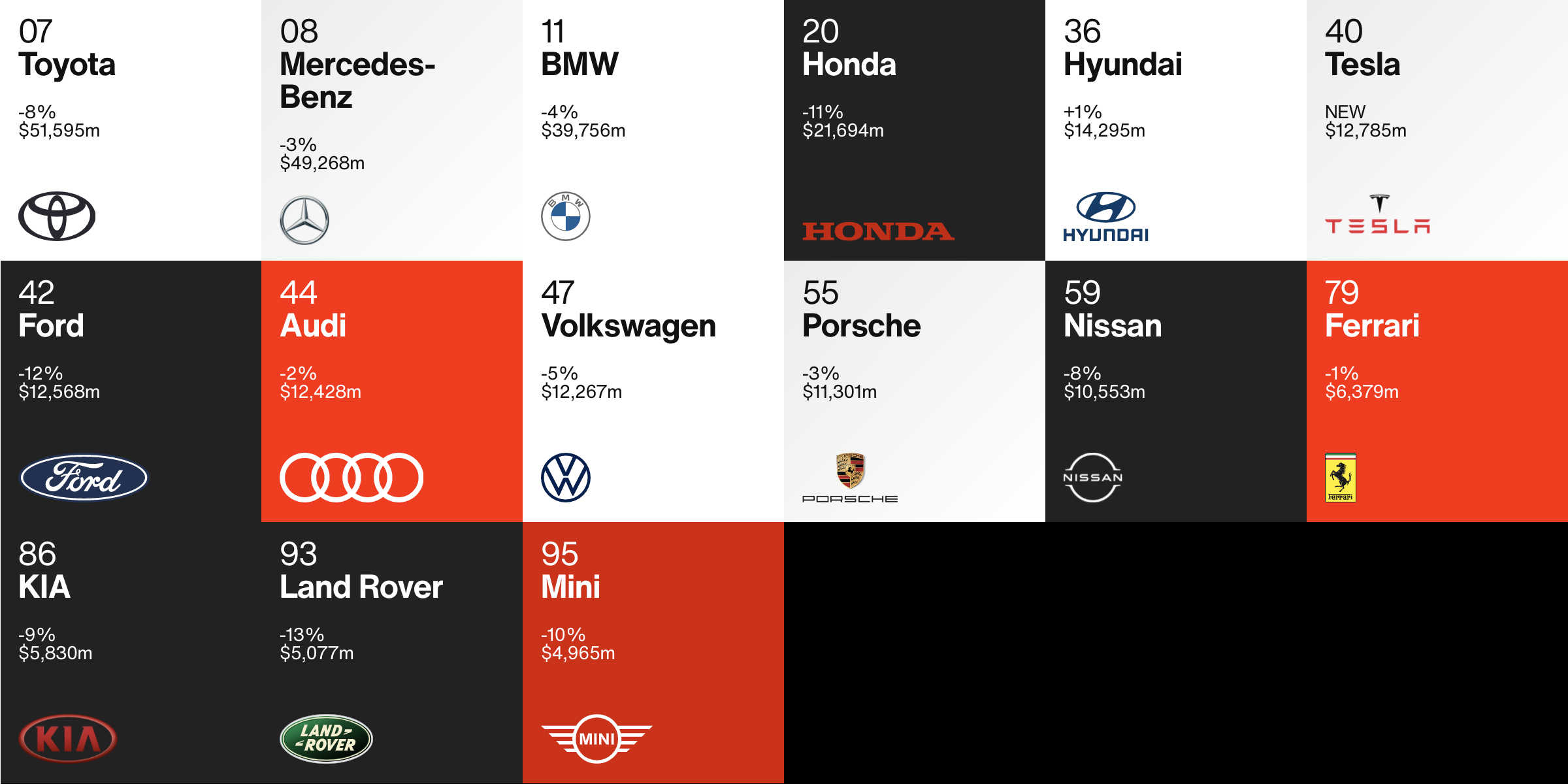 Classement automobile Interbrand 2020